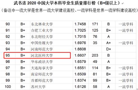 2020中国大学本科毕业生质量排行榜公布